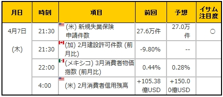 経済指標20160407