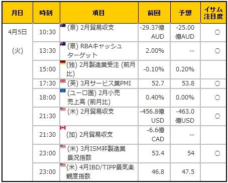 経済指標20160405