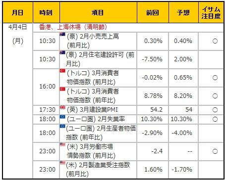 経済指標20160404