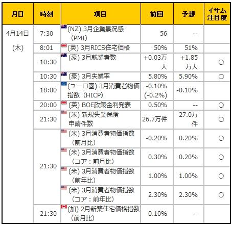 経済指標20160414