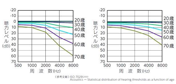 難聴年齢別聴力低下のグラフ