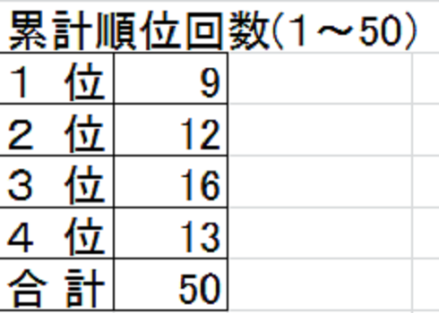 2015グラチャン 1~50 順位
