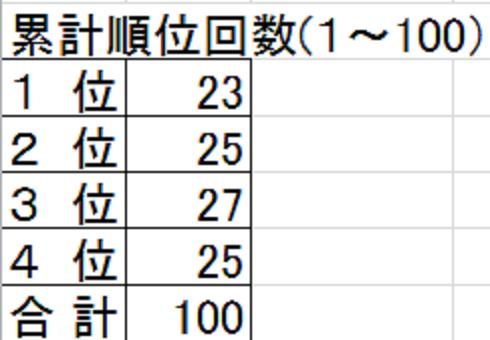 2015 グラチャン1~100 まとめ