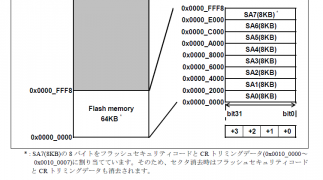 mb9bf121_flash_size.png