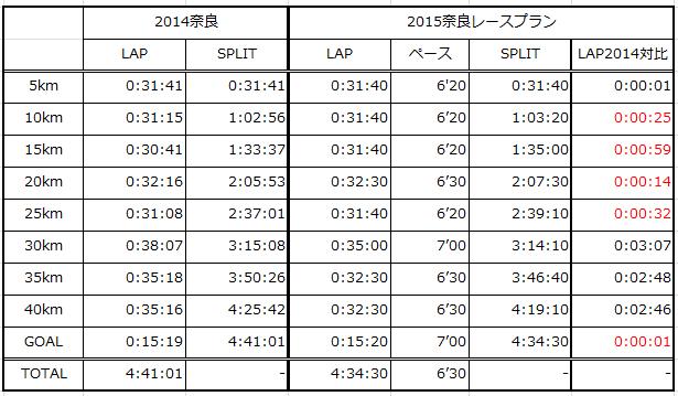 2015奈良レースプラン