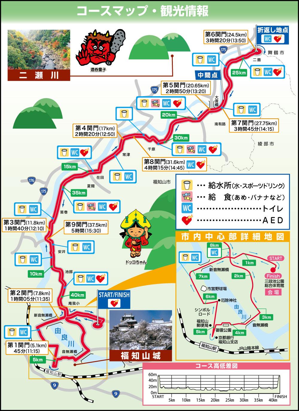 福知山コース図