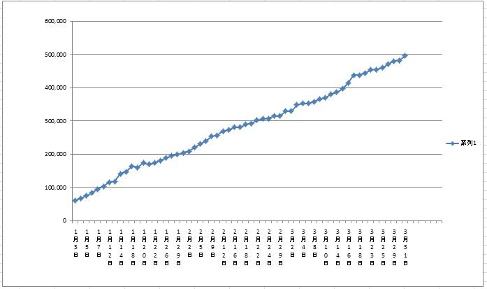 利益グラフ201601-201603