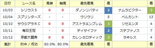 今月の軸馬_20151018