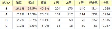 能力S_20151025