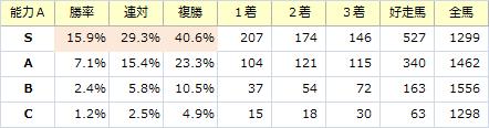 能力S_20151115