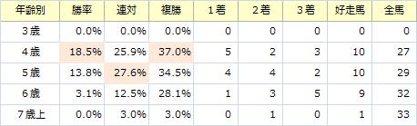 産経大阪杯_年齢別