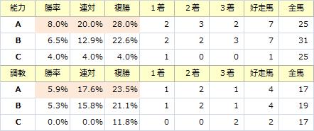 阪神牝馬S_能力調教