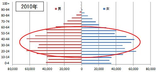 中国人口ピラミッド