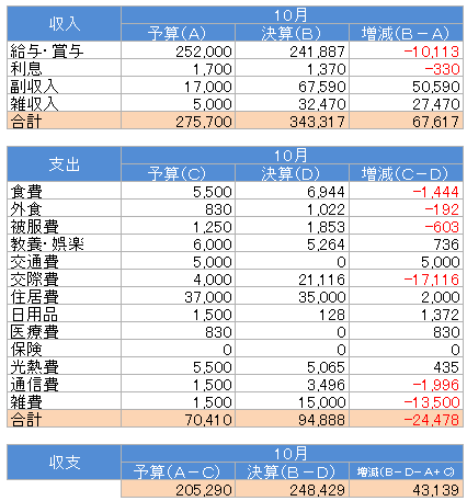 収支(2015.10)