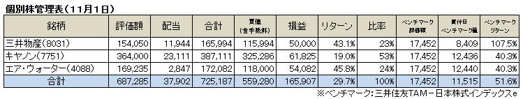 個別株(2015.11)