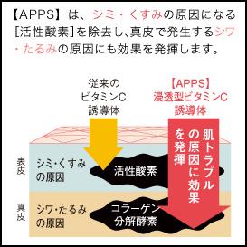 プリモディーネ APPS 活性酸素の図