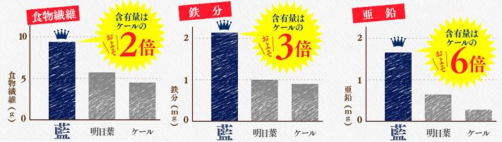 藍の青汁 成分比較