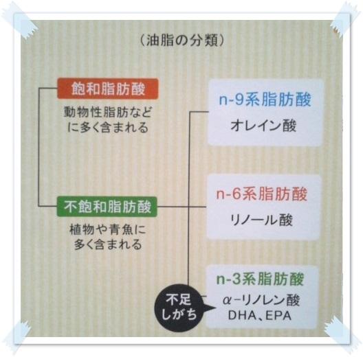 うるリノレン 脂肪酸の図