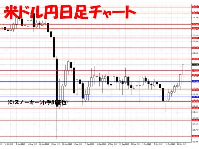 20151024米ドル円日足