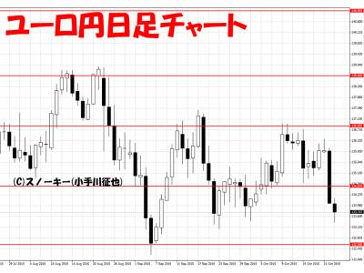 20151024ユーロ円日足
