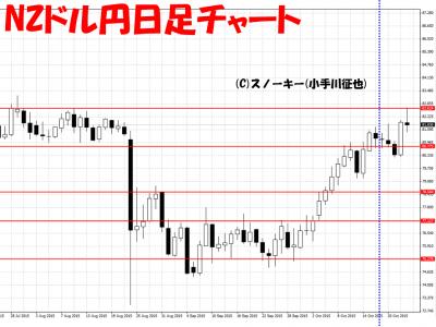 20151025NZドル円日足さきよみLIONチャート検証