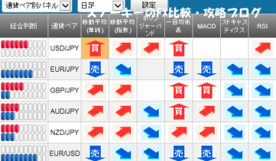 20151025さきよみLIONチャートシグナルパネル