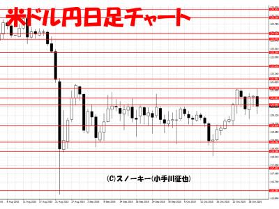 20151031米ドル円日足
