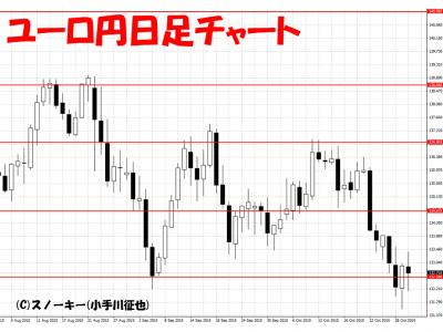 20151031ユーロ円日足