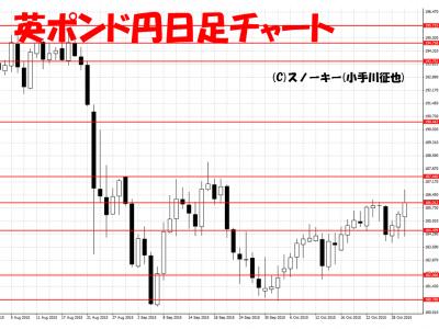 20151031英ポンド円日足