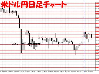 20151031米ドル円日足さきよみLIONチャート