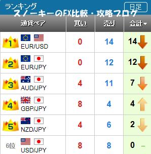 20151031さきよみLIONチャートランキング