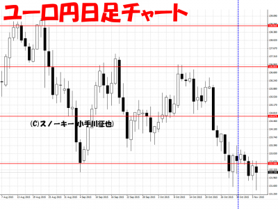 20151107ユーロ円日足さきよみLIONチャート