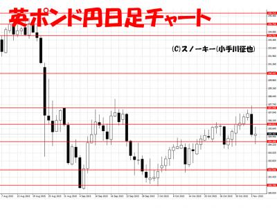 20151107英ポンド円日足