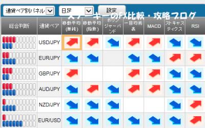 20151107さきよみLIONチャートシグナルパネル
