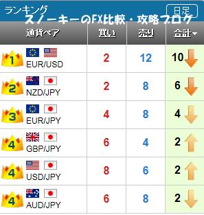 20151107さきよみLIONチャートランキング