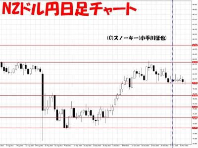 20151115NZドル円日足