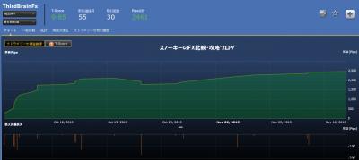 20151118ThirdBrainFX NZDJPY損益チャート