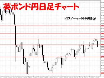 20151121英ポンド円日足