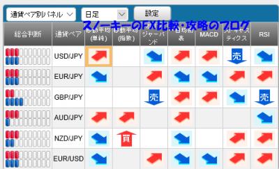20151121さきよみLIONチャートシグナルパネル