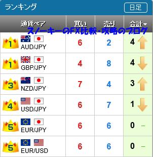 20151121さきよみLIONチャートランキング