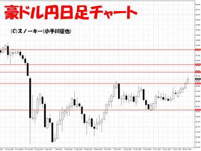 20151121豪ドル円日足