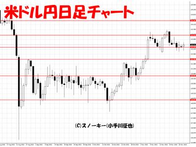 20151128米ドル円日足