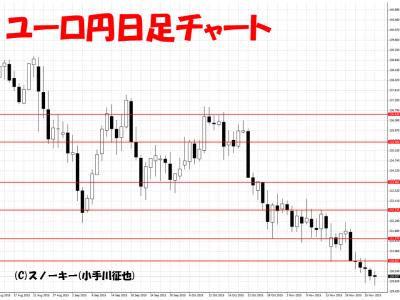 20151128ユーロ円日足