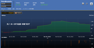 シストレ24ThirdBrainFXEURUSD損益チャート