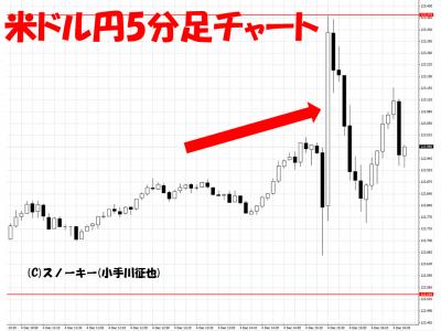 20151204米雇用統計米ドル円5分足