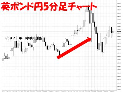 20151204米雇用統計英ポンド円5分足
