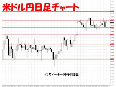 20151205米ドル円日足チャート