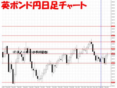 20151205さきよみLIONチャート検証英ポンド円日足