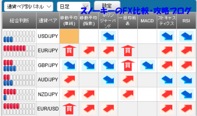 20151205さきよみLIONチャートシグナルパネル