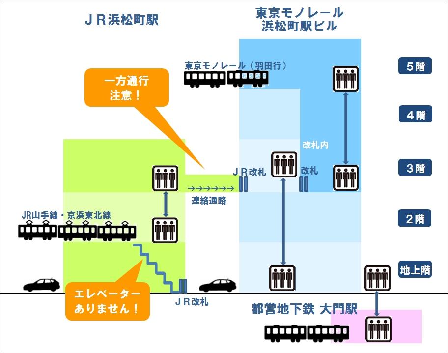 浜松町駅構内図(エレベーターで乗り換える)
